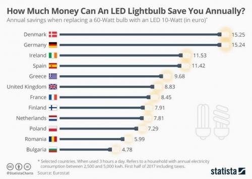 led lampes 1