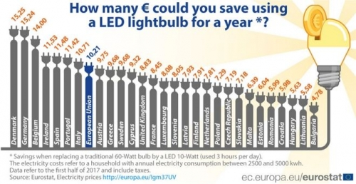 led lampes 2